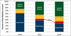 Budget Explainer: Medicare | pgpf.org    Is it any wonder that payroll taxes haven't been able to keep up with costs? Real wages haven't risen in decades. In fact, for many, they've fallen. Correct pay inequities (perhaps a bit more pay for employees instead of profit for CEOs?) and this problem might take care of itself. We contribute to SS to depend on the benefits later. It's not a handout, it's OUR money!!