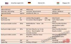 Angol-német horgolási rövidítések a magyar megfelelőikkel