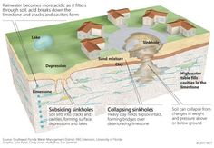(Sinkholes) Inside the sinkhole is full of water. Water like fresh Water. Sinkholes are the disturbances of bothering the Earth and suck stuff in. subsidence os word to describe when the cause of people forming the Sinkholes by accident like when they are coal mining . Dissolve rock called Karst are the most important things to form a Sinkholes because it causes Erosion. Karst is made with water and are thick. (Deva)