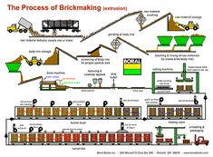 Boral Brick Manufacturing Process - About - Bricks - Boral USA