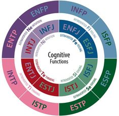 WHAT PERSONALITY TYPE ARE YOU? This free test is based on Carl Jung's and Isabel Briggs Myers' typological approach to personality *. http://www.humanmetrics.com/cgi-win/jtypes2.asp