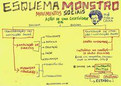 ESQUEMA MONSTRO MOVIMENTOS SOCIAS ~ Pense FORA DA CAIXA