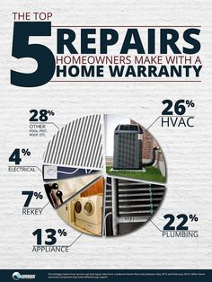 Ever wondered what a homeowner uses a home warranty to fix? Here are the top 5 repairs our homeowners use their home warranties to fix!