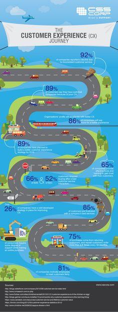 Hola: Una infografía sobre el camino de la experiencia de cliente. Vía Un saludo