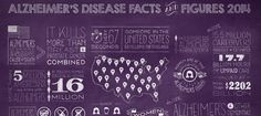 November is National Alzheimer's Disease Awareness Month. To help end this epidemic, learn the facts, share the numbers and help change the future.