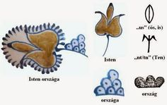 A MAGYAROK TUDÁSA: Az ősi Székely - Magyar rovásírás titka - A kódolt nyelv - Rovás ABC értelmezése Drawings, History, Bags, Handbags, Historia, Sketches, Drawing, Portrait, Draw