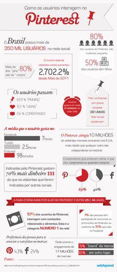 Uso do Pinterest no Brasil