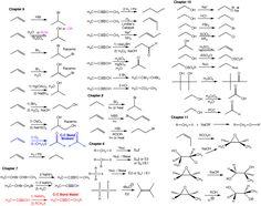 Organic Chemistry Reactions Chart Roadmaps ch320m/328m fall 2012