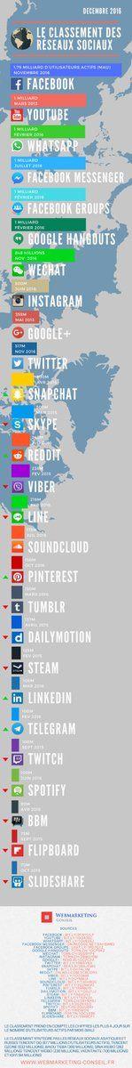Rudy Viard (@RudyViard) | Twitter Marketing, Google Hangouts, Facebook Youtube, Facebook Messenger, Social Networks, Digital, Web 2, Voodoo, Images
