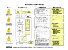 Scrum Process Mechanics