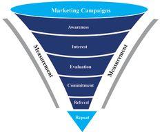 Streamlining Sales Processes
