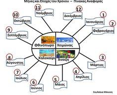 Δραστηριότητες, παιδαγωγικό και εποπτικό υλικό για το Νηπιαγωγείο: Οι μήνες του χρόνου - Πίνακας Αναφοράς με τους μήνες και τις εποχές