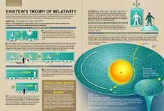 s Theory of Relativity briefly explained, sblallooo shnelll: Einstein's Theory of Relativity (via Infographics) Science Geek, Science Facts, Physical Science, Science Education, Science And Technology, Science Nature, Nuclear Technology, Theoretical Physics, Quantum Physics
