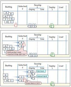 aegxxi - Desarrollo: Revisando: Metodología  Kanban (21/06/2012)