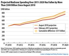 Projected Medicare Spending Already Came Down by Half a Trillion   FDL Action