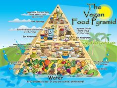 Beautiful Graphic for vegan food pyramid. i like this one better because vegetables.