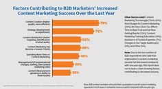 Wouldn't it be helpful if you knew what habits the best content marketers have in common? If you knew what tricks and practices were working for them, imagine how much you could improve your own content marketing strategy. A new report released by the Content Marketing Institute has put together the goals, priorities and the …