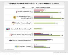 Populismo en Europa Partidos Euroescépticos