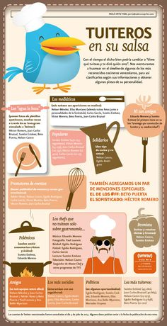 Cocineros venezolanos en Twitter #infografia