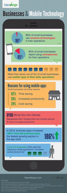 Businesses & Mobile Technology #infographic