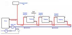 Система отопления Ленинградка Line Chart, Bar Chart, Low Water Pressure, Closet Bedroom, Plumbing, Diagram, Floor Plans, Cabana, Google