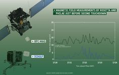 Rosetta and Philae find comet not magnetised / Rosetta / Space Science / Our Activities / ESA
