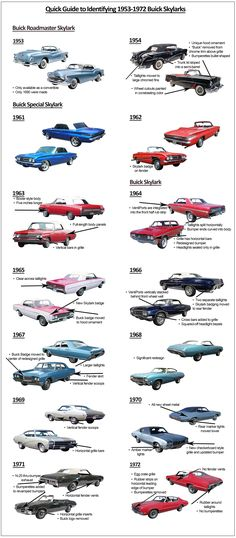 What a road it's been for the Buick Skylark. The venerable Buick started life as a convertible-only trim level of the Buick Roadmaster and was conceived to help Buick commemorate its … Buick Roadmaster, Buick Skylark, Vintage Motorcycles, Cars And Motorcycles, Vintage Cars, Antique Cars, Vintage Room, Vintage Stuff, Retro Vintage