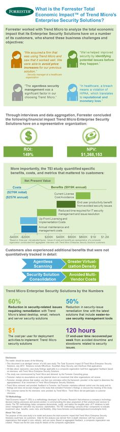What is the Forrester Total Economic Impact™ of Trend Micro's Enterprise Security Solutions? Economic Efficiency, Trend Micro, Email Client, Security Solutions, Web Application, Goods And Services, Family Business, Infographics, Insight