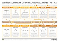 A Brief Guide to Inhalational Anaesthetics