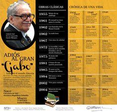 Adiós a Gabriel García Márquez vía: @diario24horas #infografia #infographic