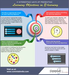 This info-graphic lists 4 ways of presenting learning objectives of an online course, in an effective and interesting manner. Learning Theory, Learning Goals, Learning Courses, Learning Objectives, Instructional Strategies, Instructional Design, Educational Psychology, Educational Technology, Mobile Learning