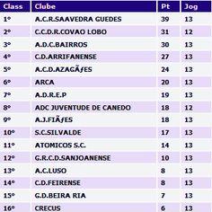 CLUBE DESPORTIVO FEIRENSE: Futsal   Feirense vence D. Sanjoanense por 0-4