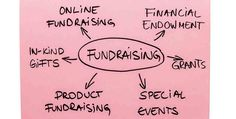 How to fundraise Tips to Help Plan Your Next Fundraising Event Fundraising Companies, Fundraising Letter, Fundraising Activities, Fundraising Events, Fundraisers, Donation Letter Template, Ways To Fundraise, Volunteer Gifts, Volunteer Appreciation