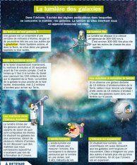 La lumière des galaxies - Mon Quotidien, le seul site d'information quotidienne pour les 10-14 ans !