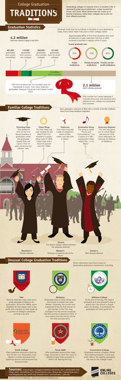 College Graduation Traditions - Online Colleges