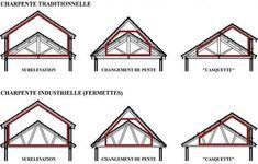 Dormer Roof, Shed Dormer, Dormer Windows, Bungalow Renovation, Attic Renovation, Attic Remodel, House Extension Design, Roof Extension, Bungalow Extensions