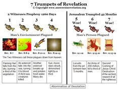 7 trumpets of revelation - Google Search