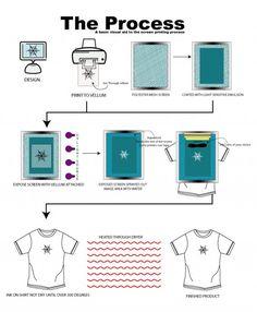 screenprintprocess