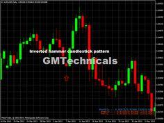 inverted hammer candlestick pattern tutorial | GMT