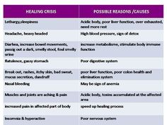 Are You Experiencing a Healing Crisis. As you rid your body of toxins you may experience some of these symptoms.