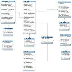 Estructura de la base de datos de Wordpress #infografia #infographic #socialmedia