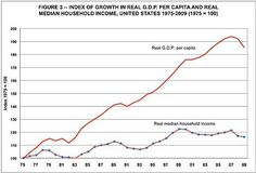 Index of growth in real GDP and median household income Median Household Income, Social Science Project, Make Ends Meet, Economics, Politics, Business, Store, Finance, Business Illustration