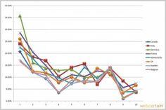 Eine kürzlich von webcertain.de durchgeführte Untersuchung der Click Through Rate via seo-united.de Grafik webcertain #SEO