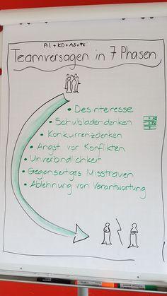 Teamentwicklung: meine einfachen Flipcharts - #einfachen #Flipcharts #meine #Teamentwicklung Understanding Emotions, Social Skills Activities, Employer Branding, Teamwork, Good To Know, Business Tips, Leadership, Psychology, Stress