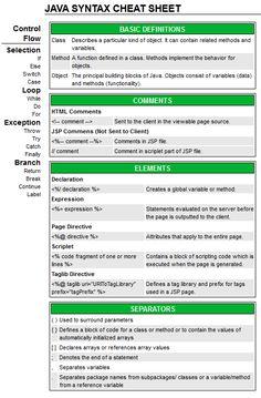 Java Syntax Cheat Sheet - Best Cheat Sheets