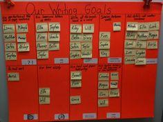 Kindergarten - Literacy goals chart
