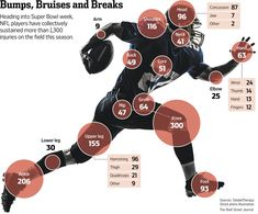 Concussion and knee injuries get the majority of the attention in the NFL , but football players suffer injuries all over their bodies throughout a season.