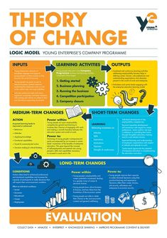Theory of Change Logic Model
