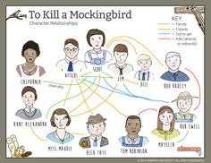 To Kill a Mockingbird, FIVE WEEKS of Dynamic Lessons for Harper ...