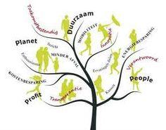 duurzaamheid: maatschappelijk verantwoord ondernemen